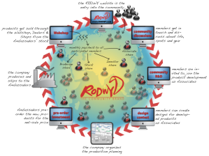 Der RODWYcommunity circle